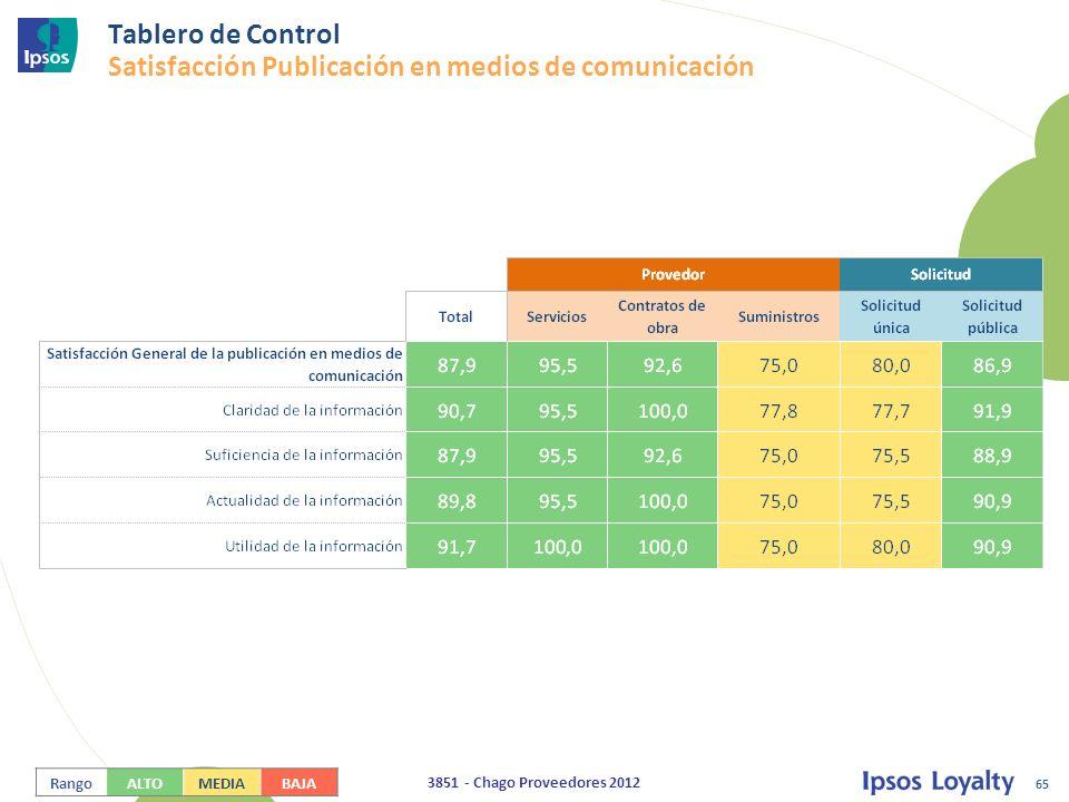 65 3851 - Chago Proveedores 2012 Tablero de Control Satisfacción Publicación en medios de comunicación RangoALTOMEDIABAJA