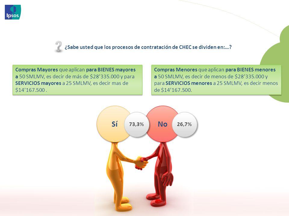 69 3851 - Chago Proveedores 2012 26,7% No 73,3% ¿Sabe usted que los procesos de contratación de CHEC se dividen en:….