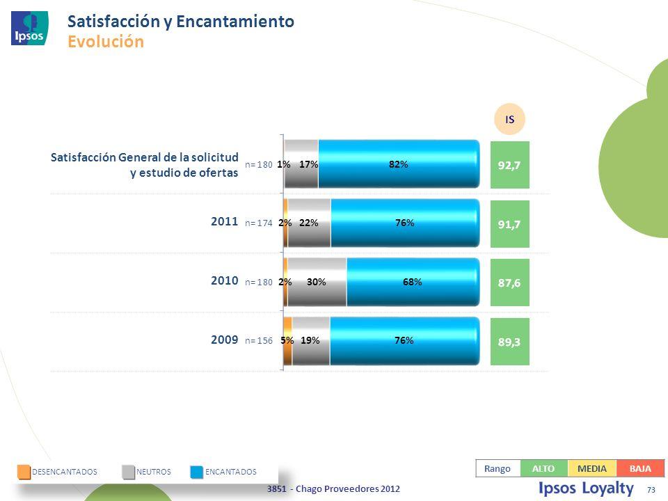 73 3851 - Chago Proveedores 2012 Satisfacción General de la solicitud y estudio de ofertas 2011 2010 2009 DESENCANTADOS NEUTROS ENCANTADOS Satisfacción y Encantamiento Evolución RangoALTOMEDIABAJA