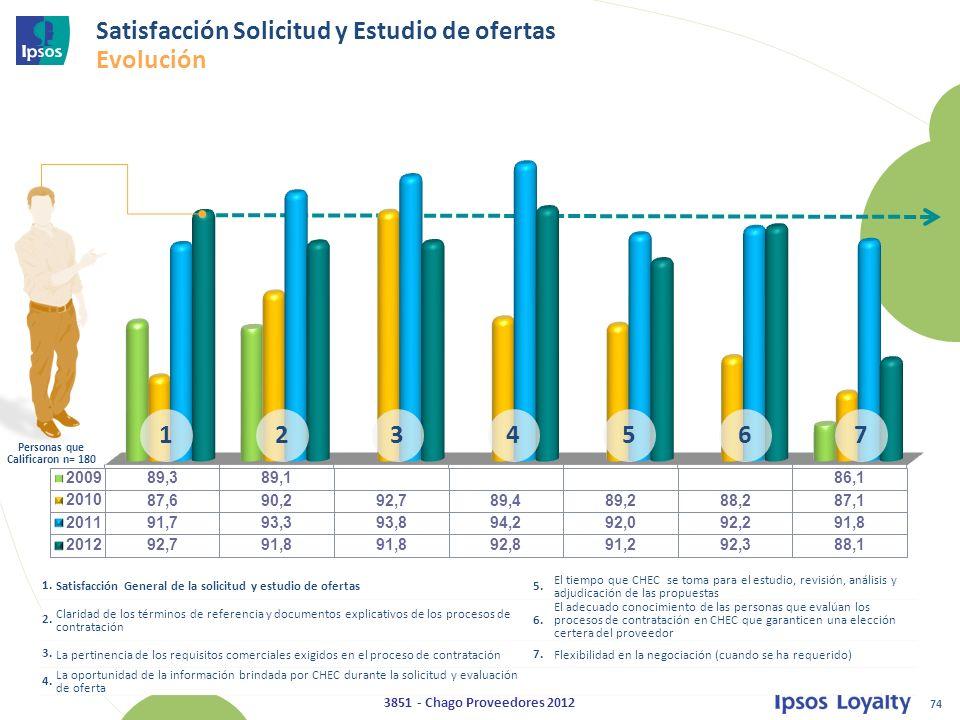 74 3851 - Chago Proveedores 2012 Satisfacción Solicitud y Estudio de ofertas Evolución 1.