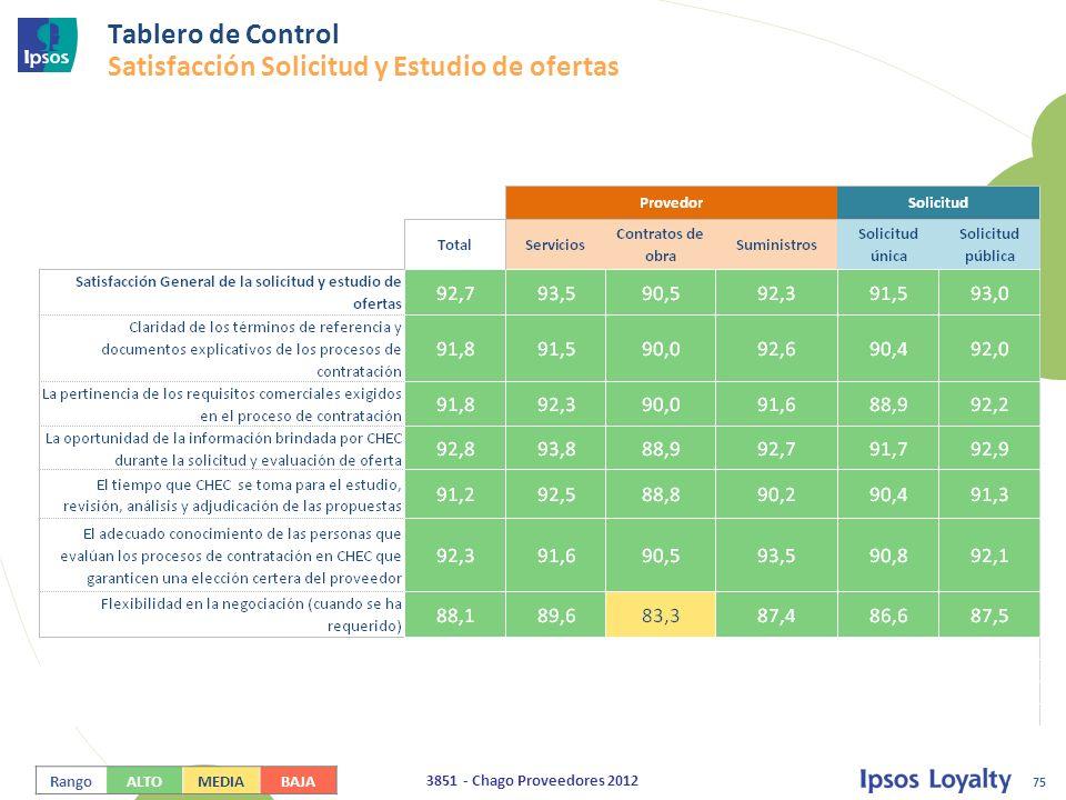 75 3851 - Chago Proveedores 2012 Tablero de Control Satisfacción Solicitud y Estudio de ofertas RangoALTOMEDIABAJA