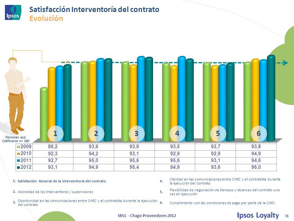 78 3851 - Chago Proveedores 2012 Satisfacción Interventoría del contrato Evolución 1.