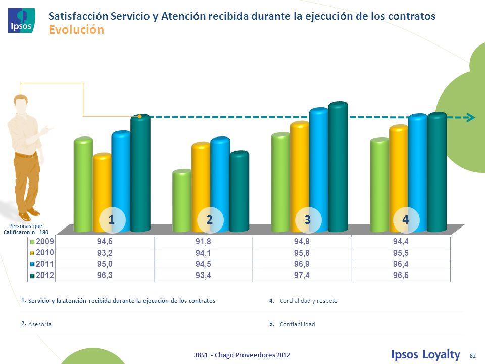 82 3851 - Chago Proveedores 2012 Satisfacción Servicio y Atención recibida durante la ejecución de los contratos Evolución 1.