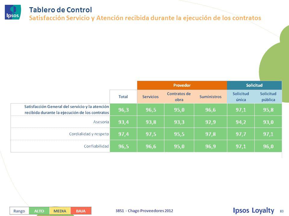 83 3851 - Chago Proveedores 2012 Tablero de Control Satisfacción Servicio y Atención recibida durante la ejecución de los contratos RangoALTOMEDIABAJA