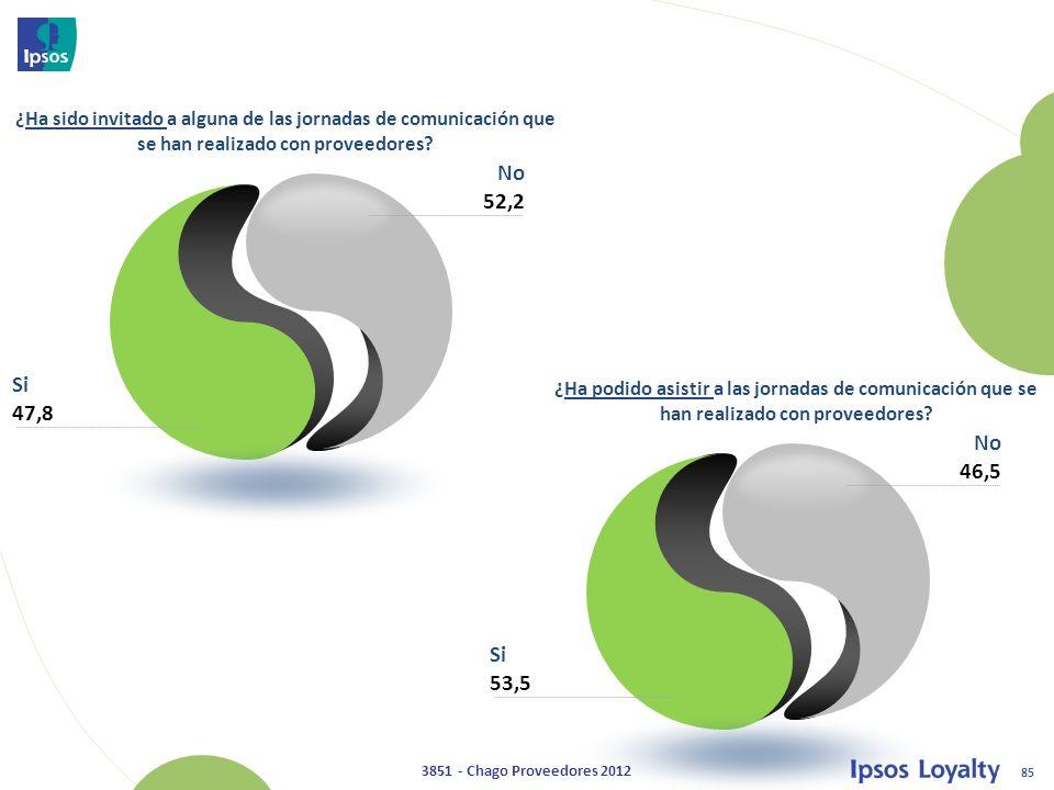 85 3851 - Chago Proveedores 2012 Si 47,8 No 52,2 ¿Ha sido invitado a alguna de las jornadas de comunicación que se han realizado con proveedores.