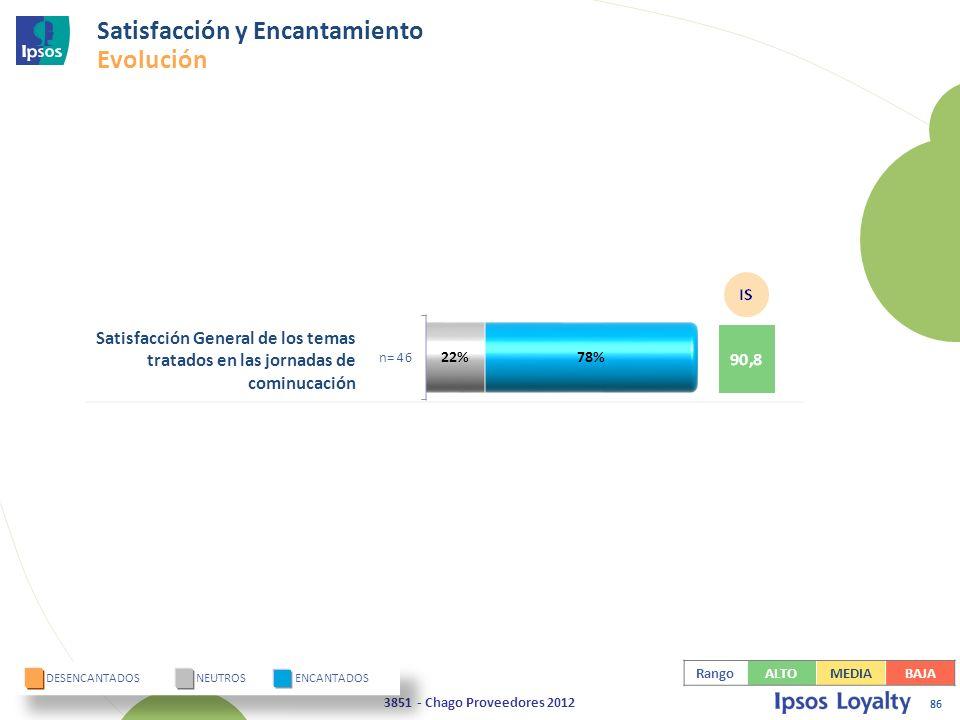 86 3851 - Chago Proveedores 2012 Satisfacción General de los temas tratados en las jornadas de cominucación DESENCANTADOS NEUTROS ENCANTADOS Satisfacción y Encantamiento Evolución RangoALTOMEDIABAJA