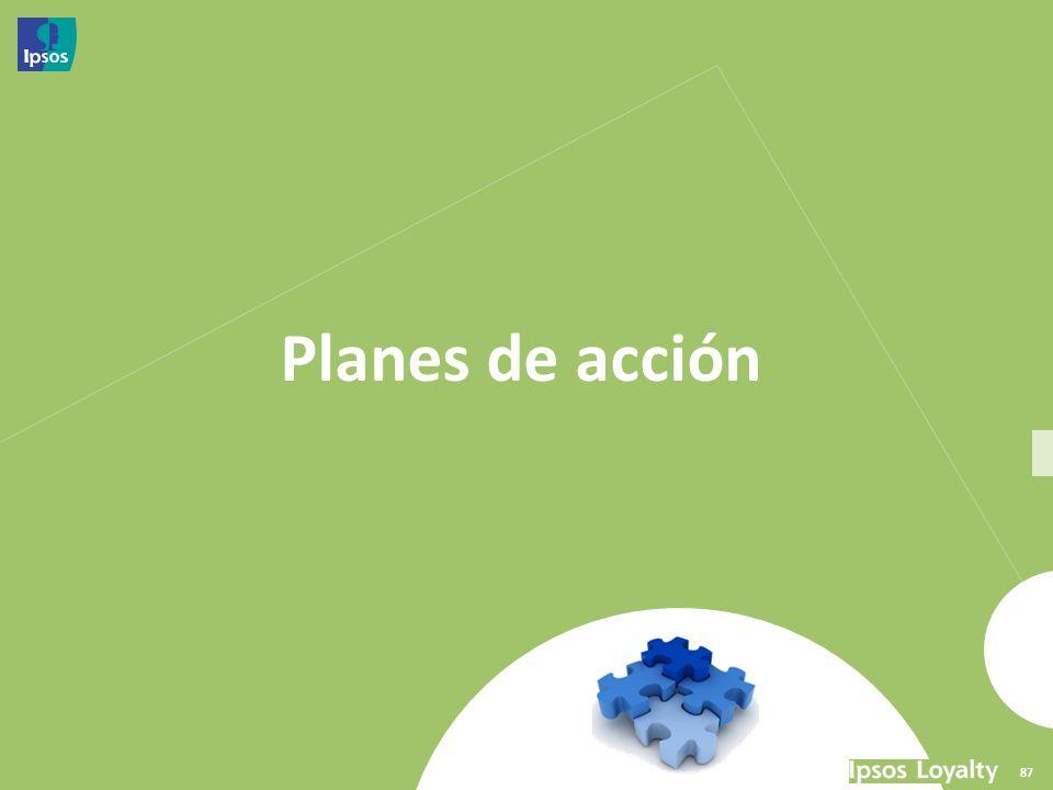 87 Planes de acción