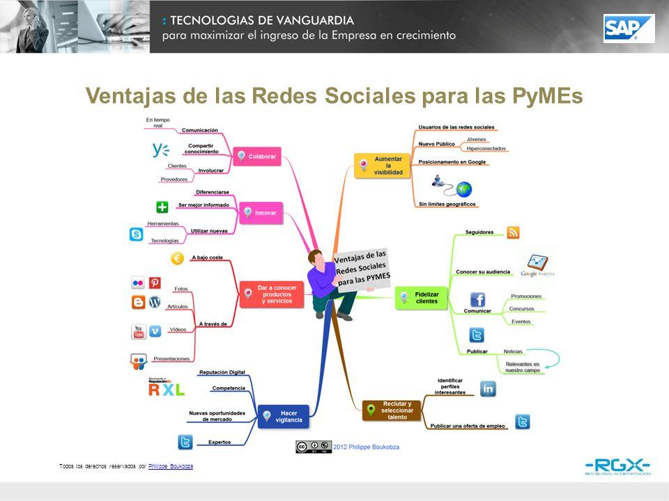 Por favor, indíquenos los usos que actualmente le está dando a las redes sociales donde su negocio tiene presencia Cerca de la mitad PyMEs exportadoras latinoamericanas están actualmente utilizando las redes sociales para su negocio