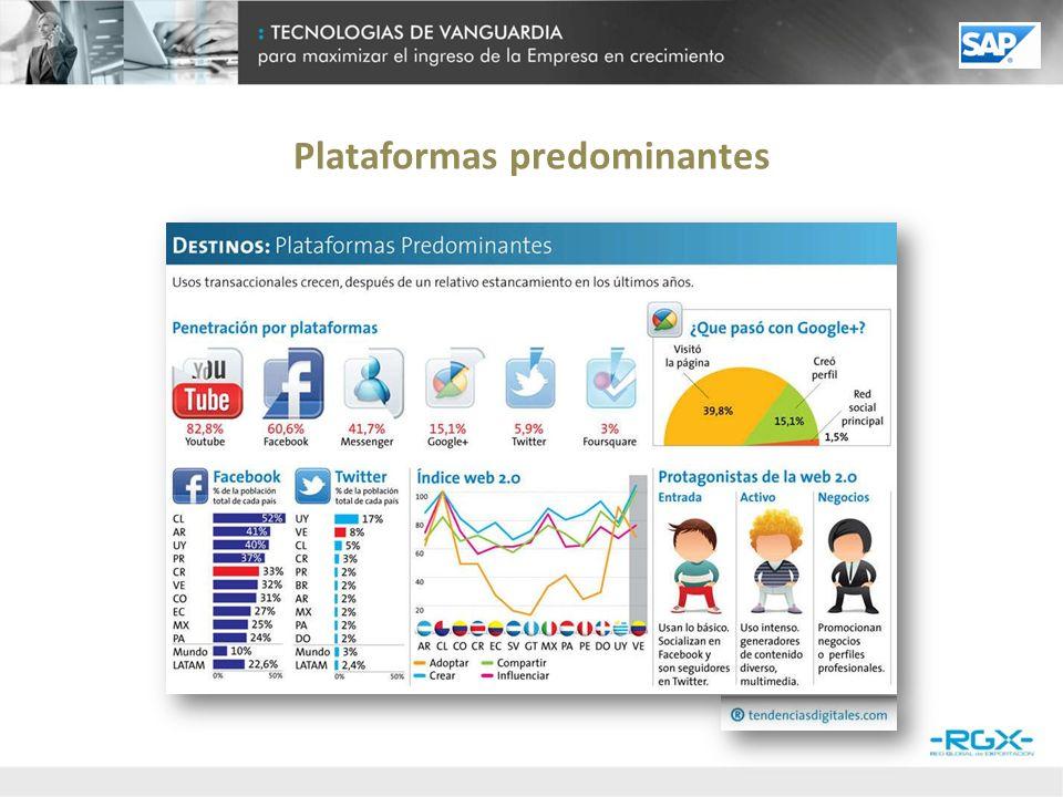 Industrias que adoptan redes sociales