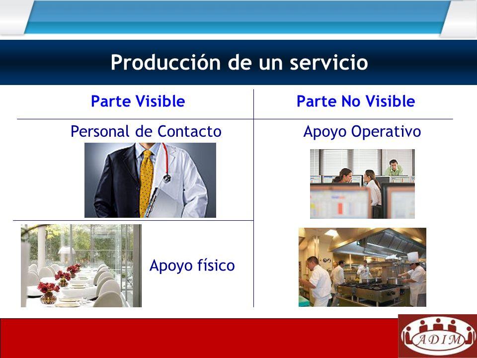 Parte Visible Parte No Visible Producción de un servicio Apoyo OperativoPersonal de Contacto Apoyo físico