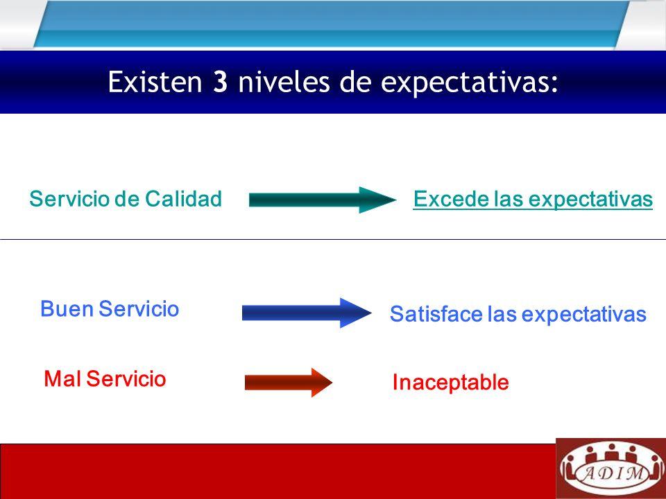 Excede las expectativas Mal Servicio Existen 3 niveles de expectativas: Buen Servicio Servicio de Calidad Inaceptable Satisface las expectativas