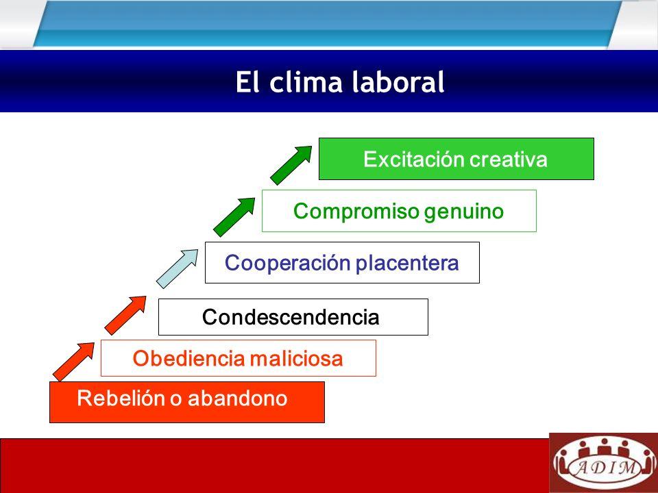 La importancia del clima laboral Excitación creativa Compromiso genuino Cooperación placentera Condescendencia Obediencia maliciosa Rebelión o abandon