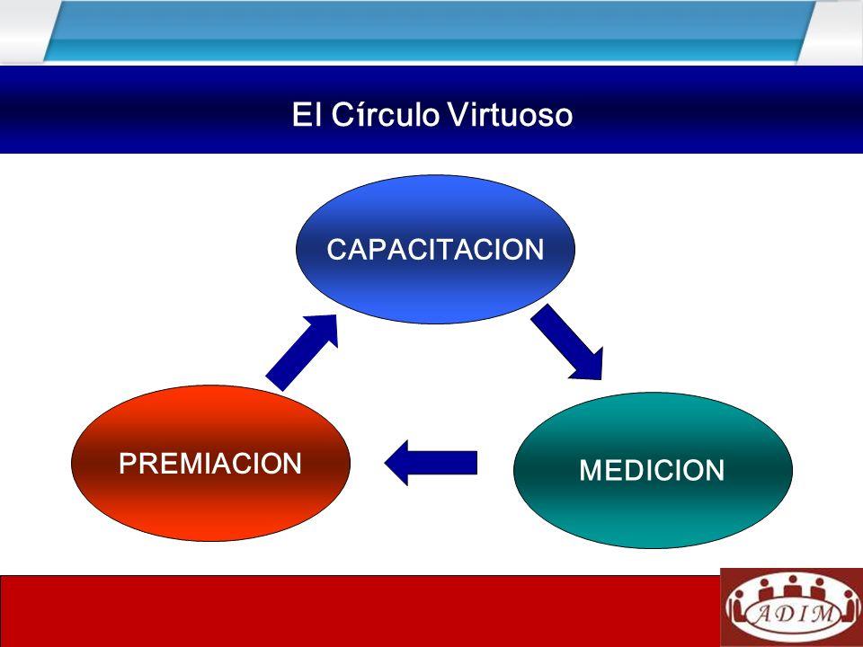 El círculo virtuoso CAPACITACION PREMIACION MEDICION El C í rculo Virtuoso