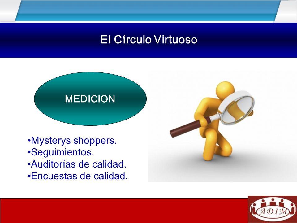 MEDICION El C í rculo Virtuoso Mysterys shoppers. Seguimientos. Auditor í as de calidad. Encuestas de calidad. El C í rculo Virtuoso