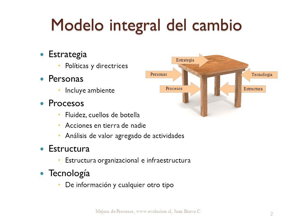 Modelo integral del cambio Estrategia Políticas y directrices Personas Incluye ambiente Procesos Fluidez, cuellos de botella Acciones en tierra de nad