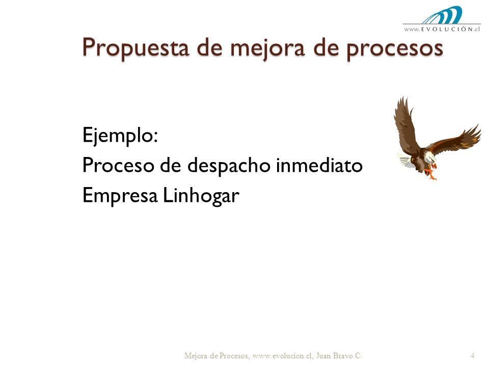 Propuesta de mejora de procesos Ejemplo: Proceso de despacho inmediato Empresa Linhogar 4 Mejora de Procesos, www.evolucion.cl, Juan Bravo C.