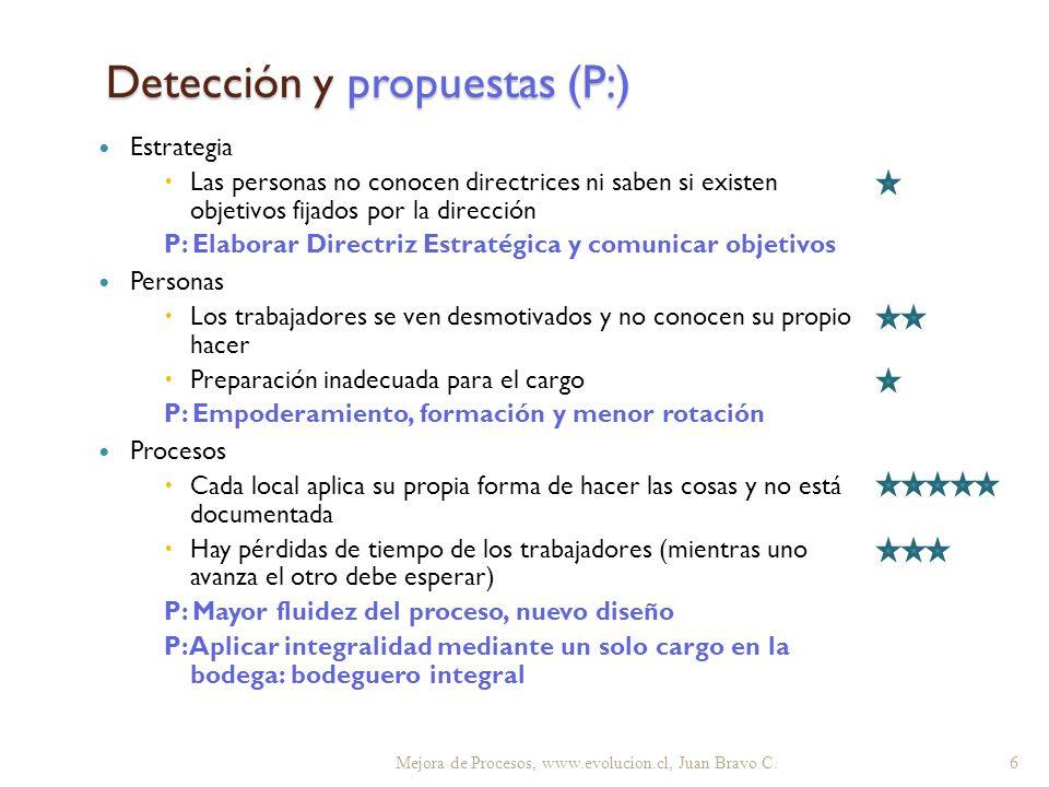 Detección y propuestas (P:) Estrategia Las personas no conocen directrices ni saben si existen objetivos fijados por la dirección P: Elaborar Directri