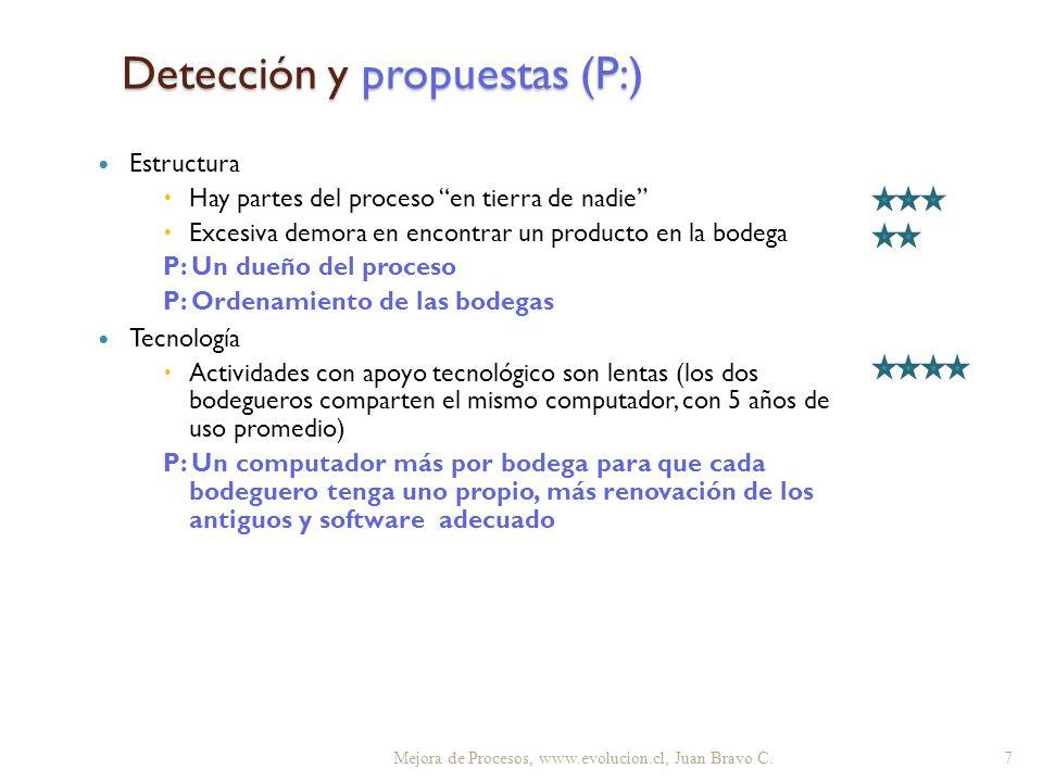 Detección y propuestas (P:) Mejora de Procesos, www.evolucion.cl, Juan Bravo C. 7 Estructura Hay partes del proceso en tierra de nadie Excesiva demora