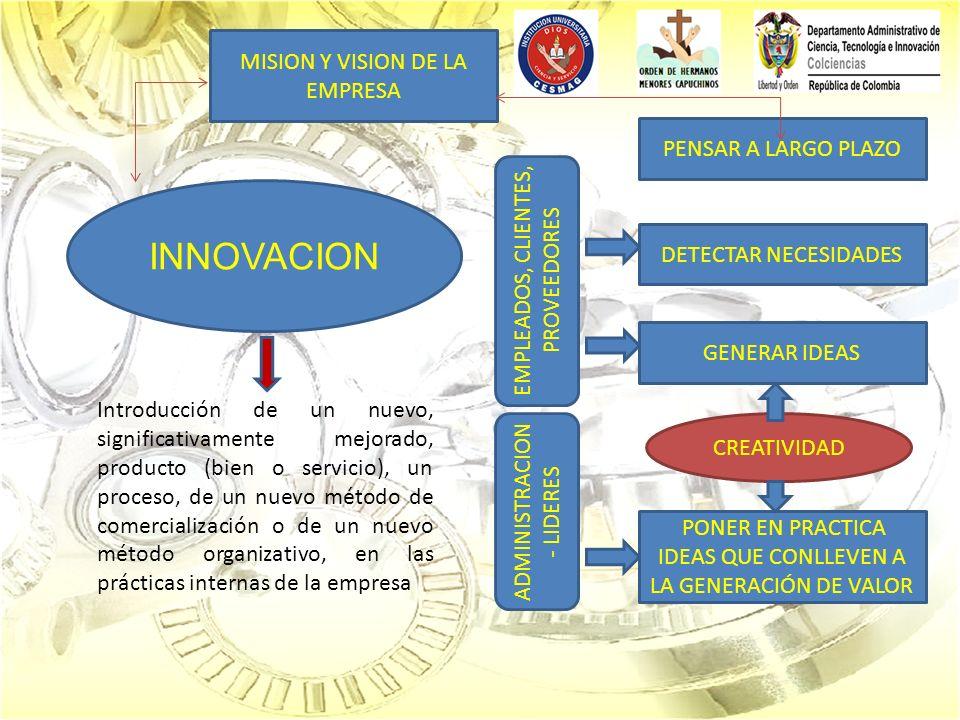 INNOVACION PENSAR A LARGO PLAZO DETECTAR NECESIDADES Introducción de un nuevo, significativamente mejorado, producto (bien o servicio), un proceso, de