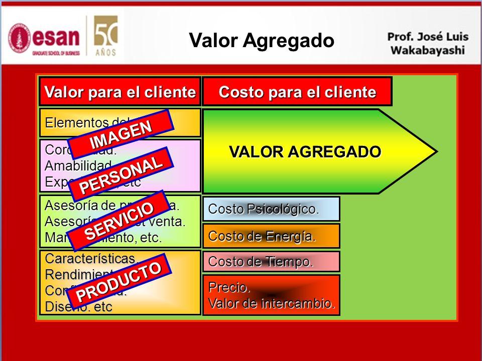 Valor para el cliente Costo para el cliente Características.Rendimiento.Confiabilidad. Diseño. etc Asesoría de pre venta. Asesoría de post venta. Mant