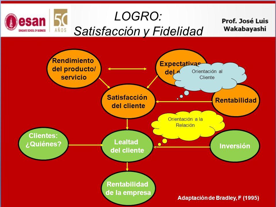 LOGRO: Satisfacción y Fidelidad Rendimiento del producto/ servicio Expectativas del cliente Satisfacción del cliente Lealtad del cliente Rentabilidad