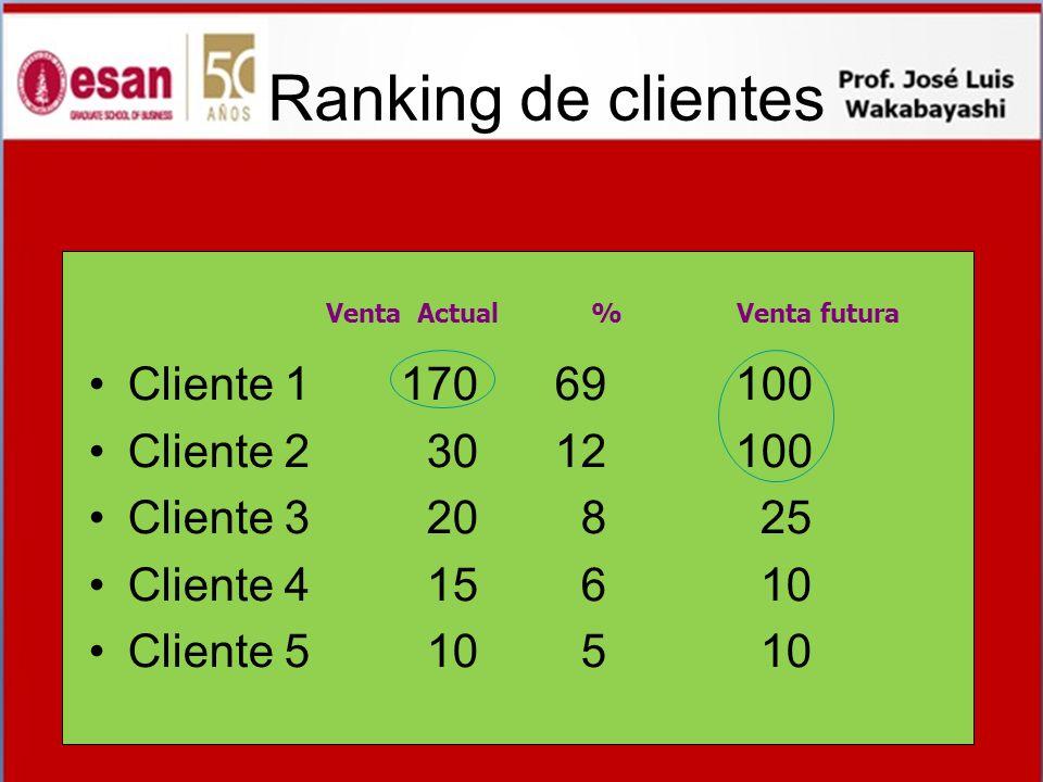 Ranking de clientes Cliente 1 170 69 100 Cliente 2 30 12 100 Cliente 3 20 8 25 Cliente 4 15 6 10 Cliente 5 10 5 10 Venta Actual % Venta futura