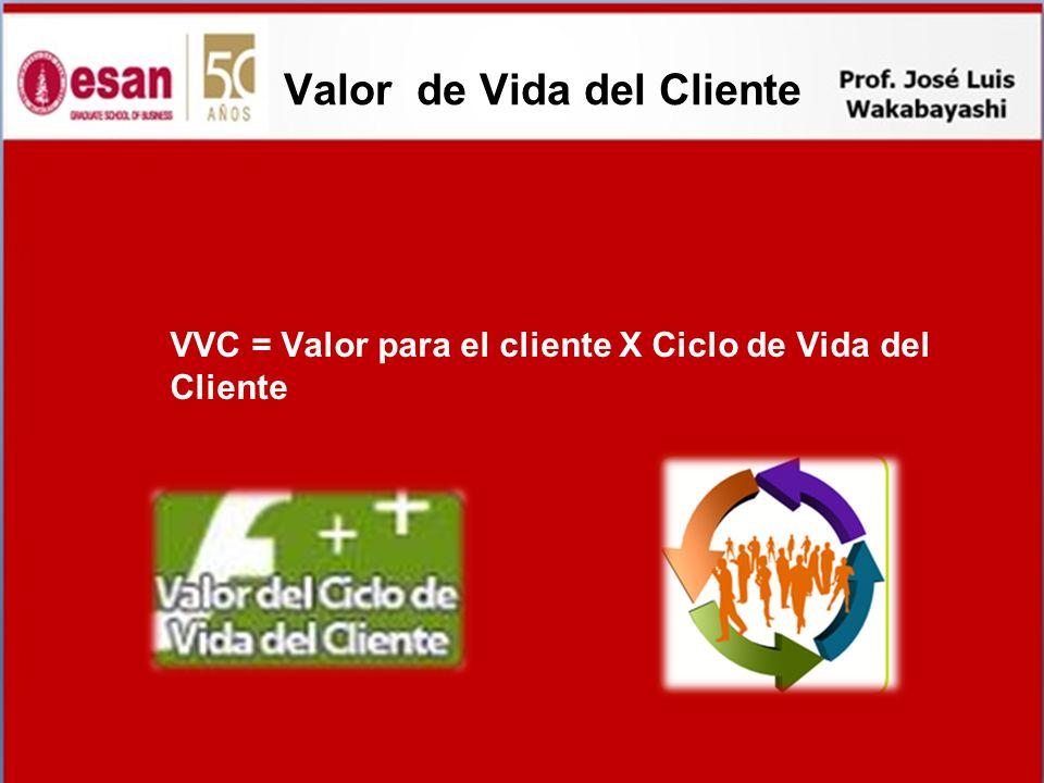 Valor de Vida del Cliente VVC = Valor para el cliente X Ciclo de Vida del Cliente