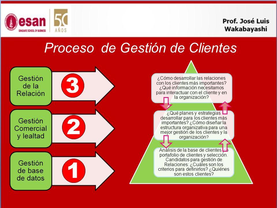 Proceso de Gestión de Clientes 3 2 1