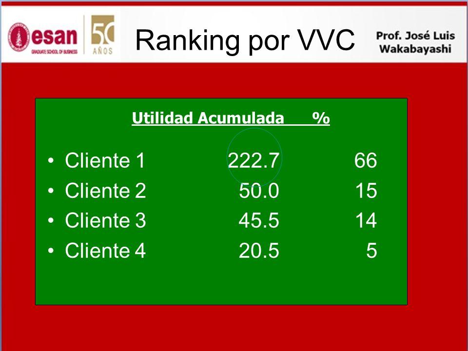 Ranking por VVC Cliente 1 222.7 66 Cliente 2 50.0 15 Cliente 3 45.5 14 Cliente 4 20.5 5 Utilidad Acumulada %