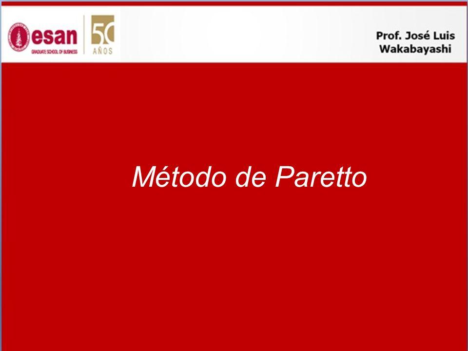 Método de Paretto