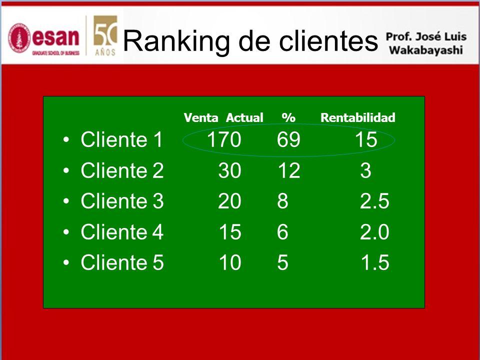Ranking de clientes Cliente 1 170 69 15 Cliente 2 30 12 3 Cliente 3 20 8 2.5 Cliente 4 15 6 2.0 Cliente 5 10 5 1.5 Venta Actual % Rentabilidad