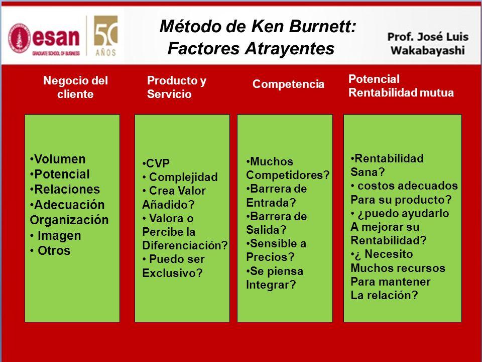 Método de Ken Burnett: Factores Atrayentes Negocio del cliente Producto y Servicio Competencia Potencial Rentabilidad mutua Volumen Potencial Relacion