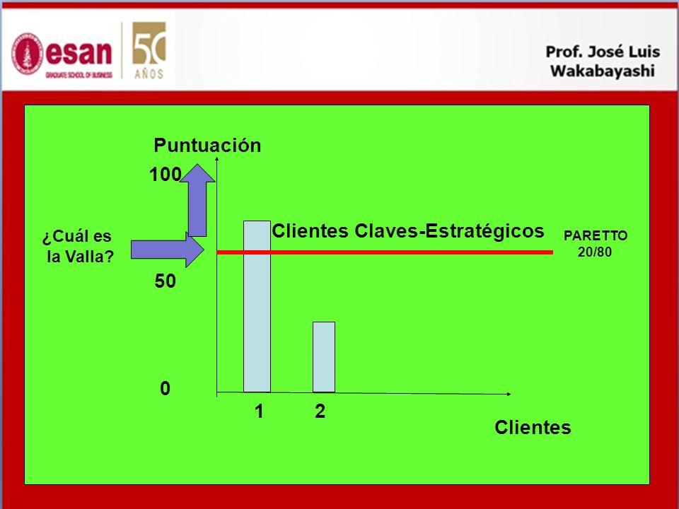 Clientes Puntuación 100 50 0 1 2 Clientes Claves-Estratégicos PARETTO 20/80 ¿Cuál es la Valla?