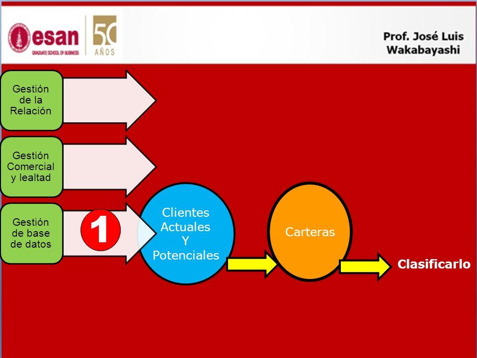 Gestión de Clientes Ventas a c b d e Carteras Clasificarla Clientes Actuales Y Potenciales