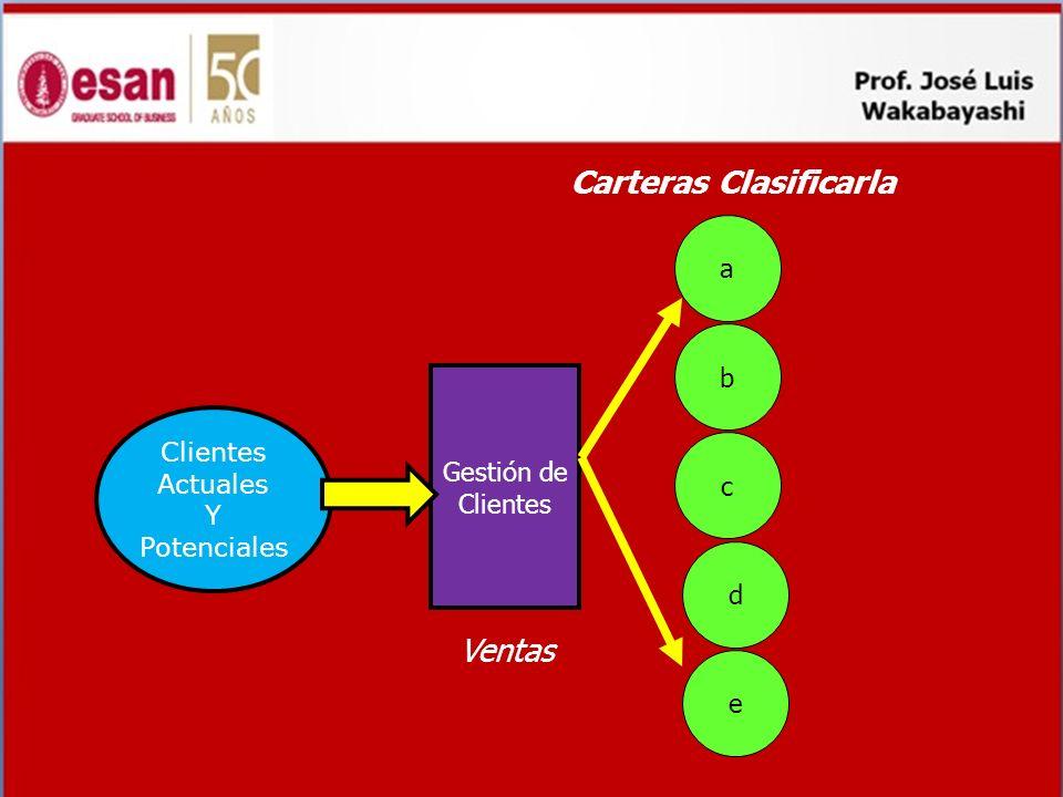 Crecimiento rentable y sostenido += Enfoque basado en valor Enfoque Cartera Concepto CVC BurnettParetto