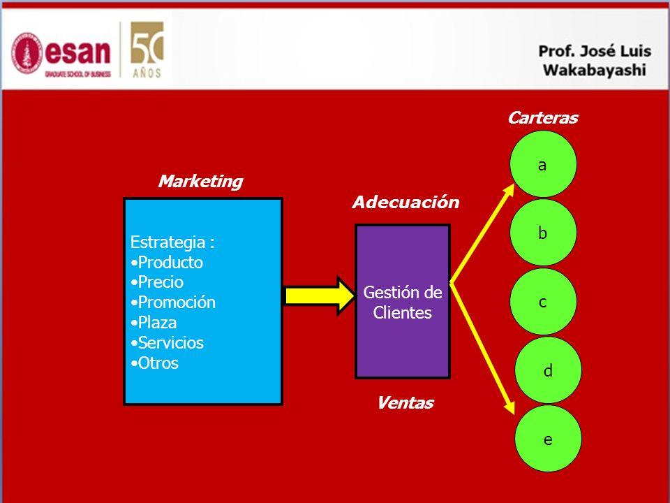 Estrategia : Producto Precio Promoción Plaza Servicios Otros Marketing Gestión de Clientes Ventas a c b d e Carteras Adecuación