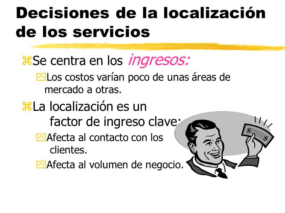 Decisiones de la localización de los servicios zSe centra en los ingresos: yLos costos varían poco de unas áreas de mercado a otras.