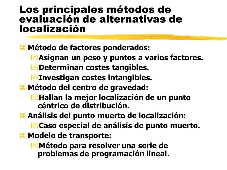 Los principales métodos de evaluación de alternativas de localización zMétodo de factores ponderados: yAsignan un peso y puntos a varios factores.