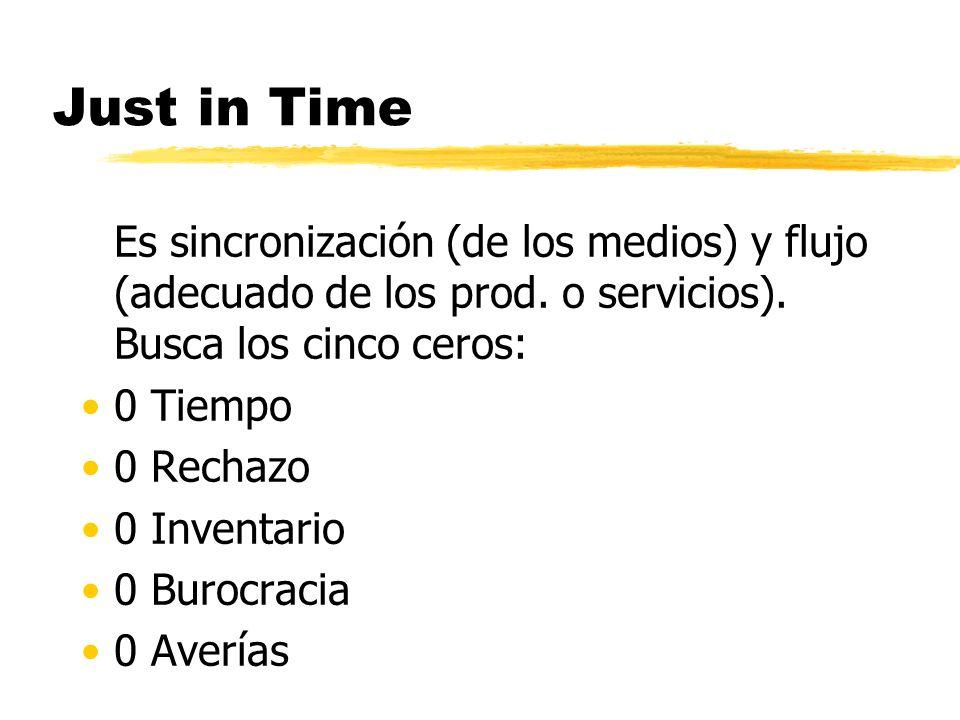 Just in Time Es sincronización (de los medios) y flujo (adecuado de los prod.