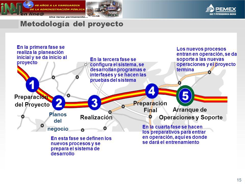 15 Preparación del Proyecto Planos del negocio Realización Preparación Final Arranque de Operaciones y Soporte En la primera fase se realiza la planea