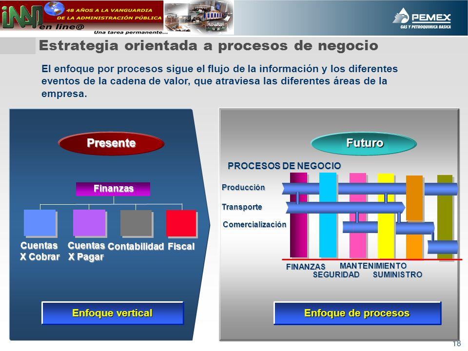 18 Estrategia orientada a procesos de negocio Cuentas X Cobrar Cuentas X Pagar Contabilidad Fiscal Finanzas Presente Enfoque vertical Enfoque de proce