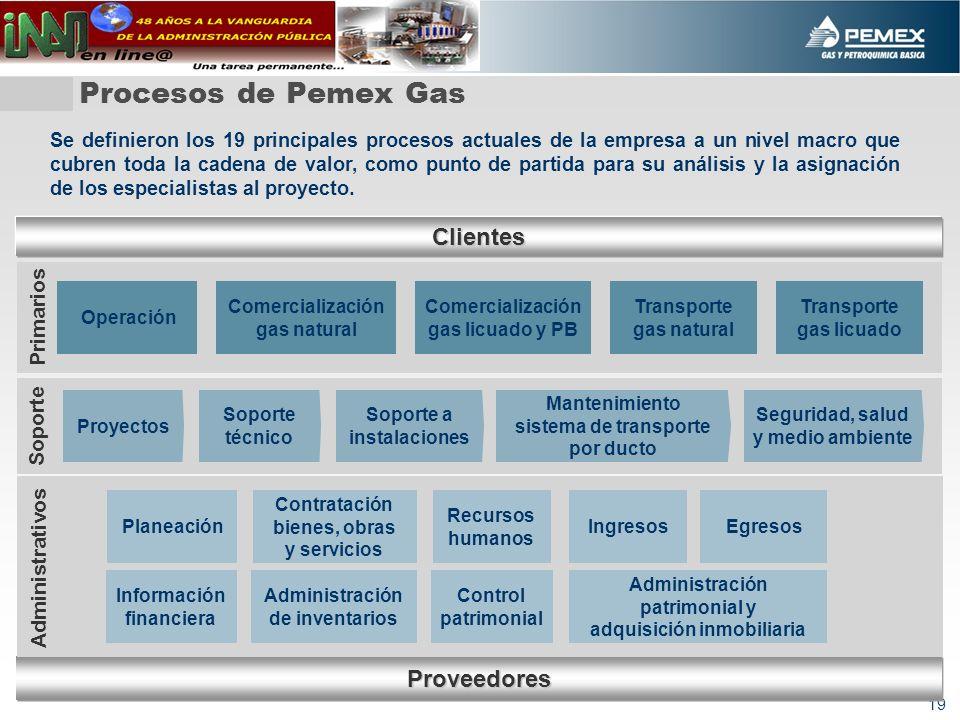 19 Procesos de Pemex Gas Proveedores Clientes Comercialización gas natural Transporte gas natural Operación Comercialización gas licuado y PB Transpor