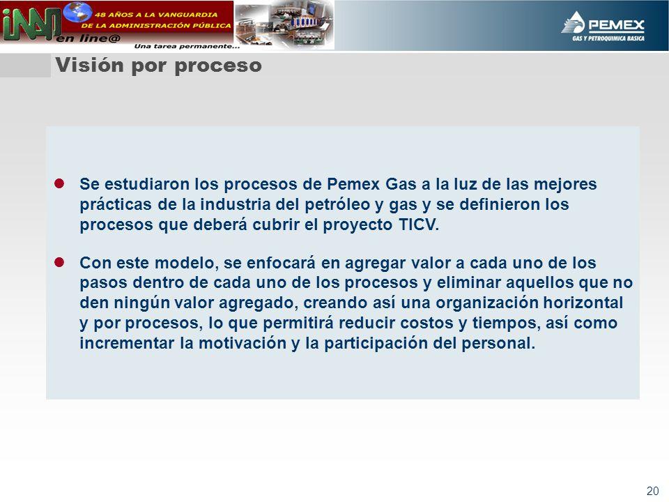 20 Visión por proceso Se estudiaron los procesos de Pemex Gas a la luz de las mejores prácticas de la industria del petróleo y gas y se definieron los procesos que deberá cubrir el proyecto TICV.
