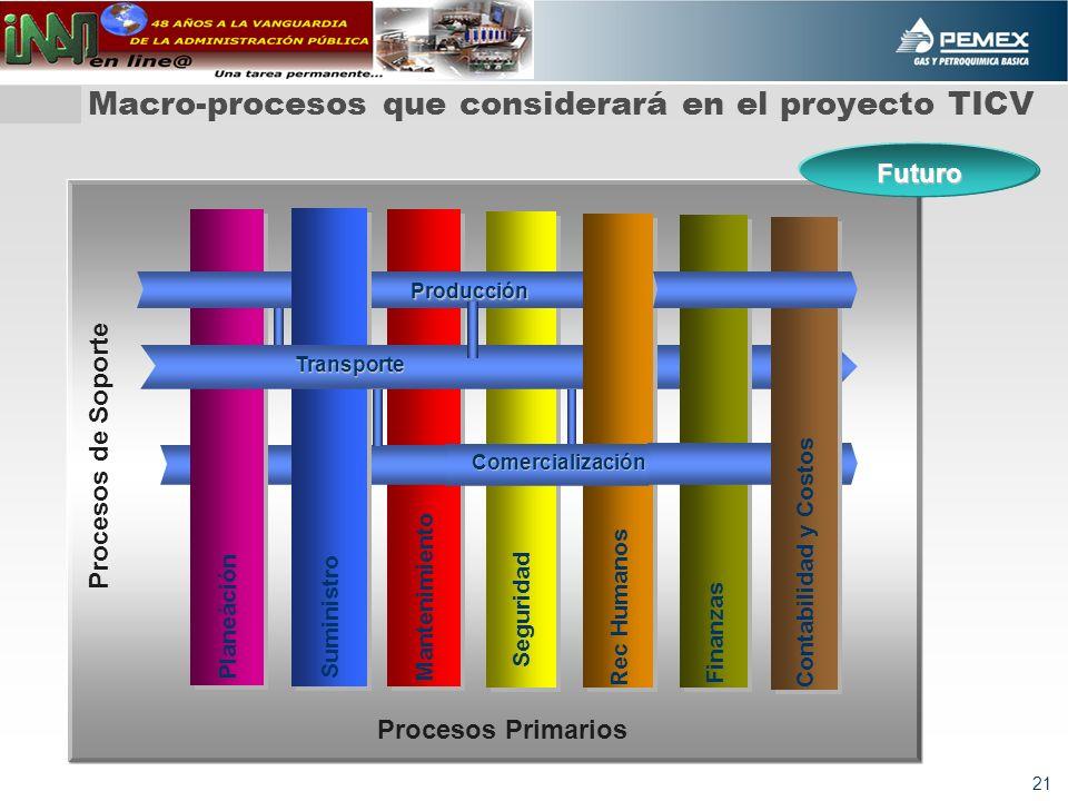 21 Macro-procesos que considerará en el proyecto TICV Mantenimiento Futuro Planeáción Seguridad Suministro Rec Humanos Producción Transporte Comercialización Finanzas Contabilidad y Costos Procesos de Soporte Procesos Primarios