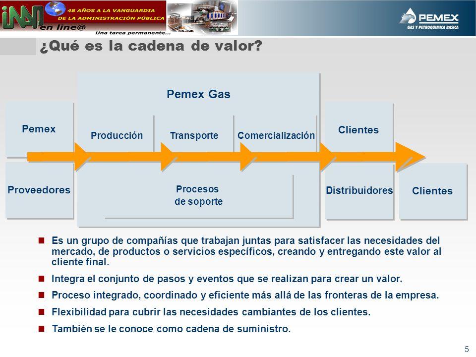 5 ¿Qué es la cadena de valor? Pemex Pemex Gas Clientes Distribuidores Clientes Producción Transporte Comercialización Proveedores Procesos de soporte