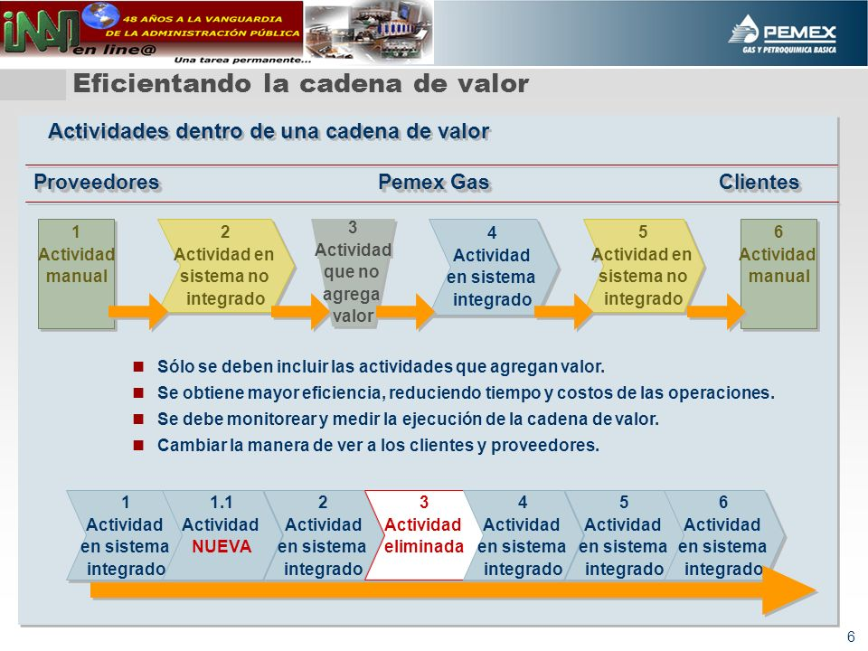 6 Eficientando la cadena de valor 1 Actividad manual 1 Actividad manual Sólo se deben incluir las actividades que agregan valor. Se obtiene mayor efic
