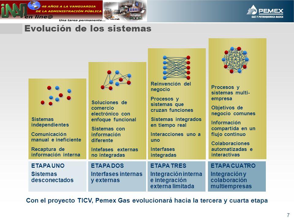 7 Evolución de los sistemas ETAPA UNO Sistemas desconectados ETAPA DOS Interfases internas y externas ETAPA TRES Integración interna e integración ext