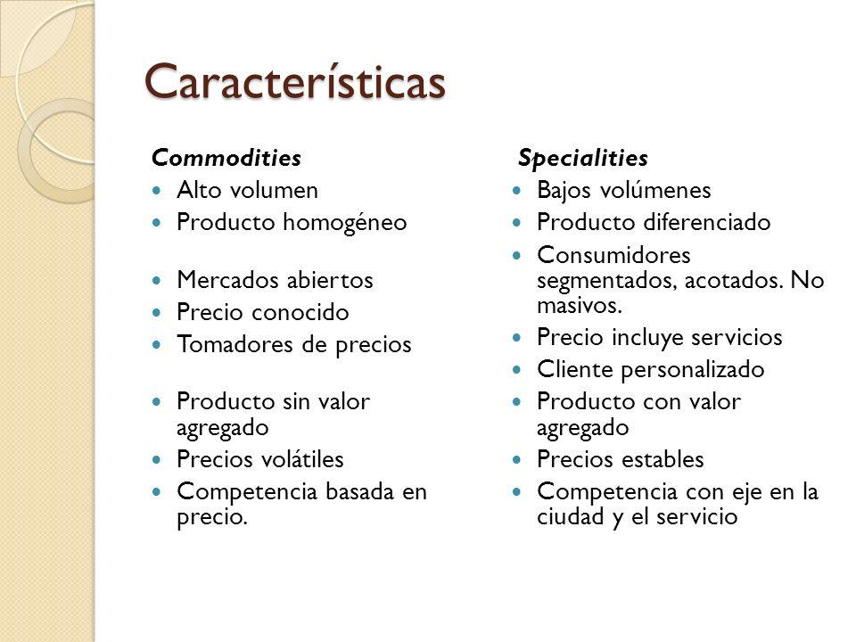 Características Commodities Alto volumen Producto homogéneo Mercados abiertos Precio conocido Tomadores de precios Producto sin valor agregado Precios volátiles Competencia basada en precio.