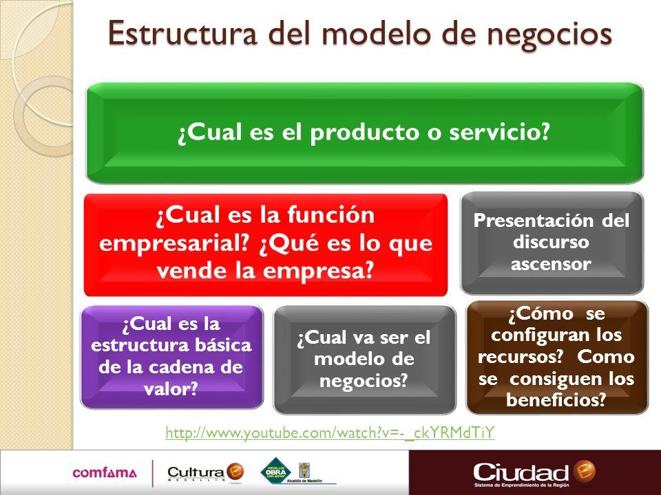 Estructura del modelo de negocios ¿Cual es la función empresarial? ¿Qué es lo que vende la empresa? ¿Cual es el producto o servicio? ¿Cual va ser el m