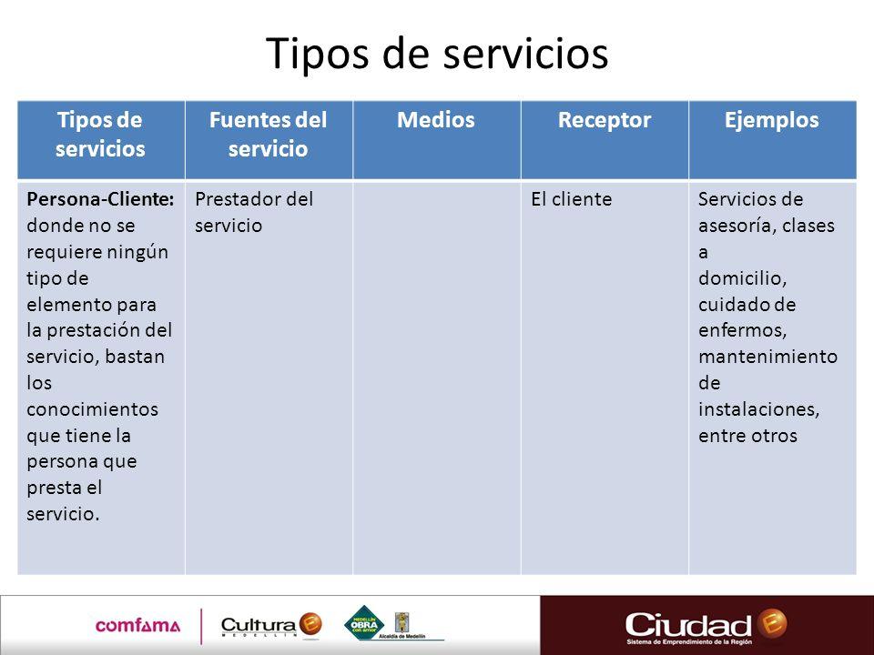 Tipos de servicios Fuentes del servicio MediosReceptorEjemplos Persona-Cliente: donde no se requiere ningún tipo de elemento para la prestación del servicio, bastan los conocimientos que tiene la persona que presta el servicio.